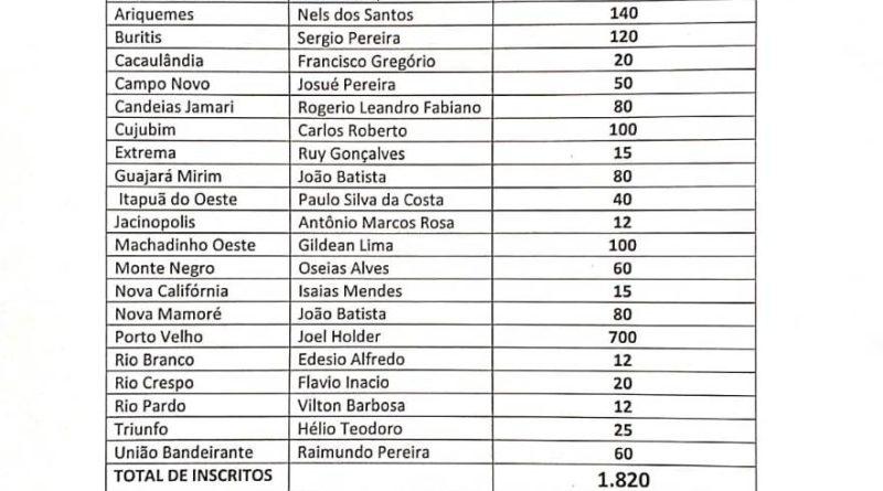 Quantidade de Inscritos por cidades para EBO 1ª Região
